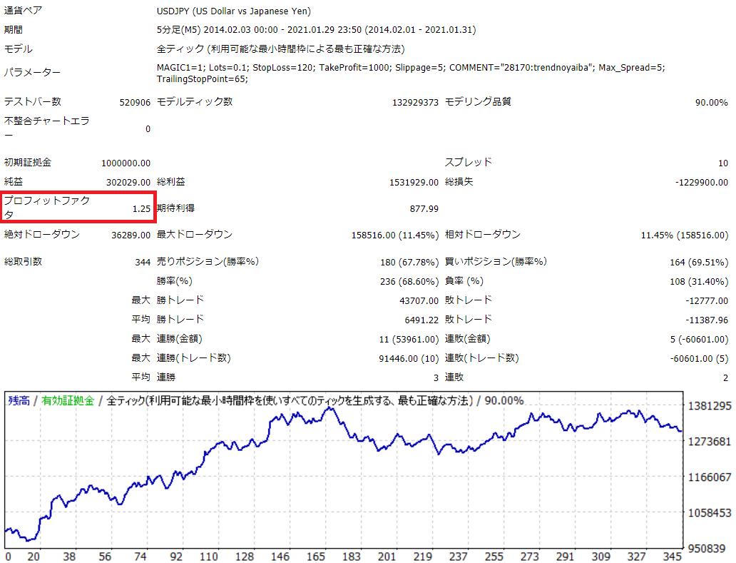 トレンドの刃ドル円7年