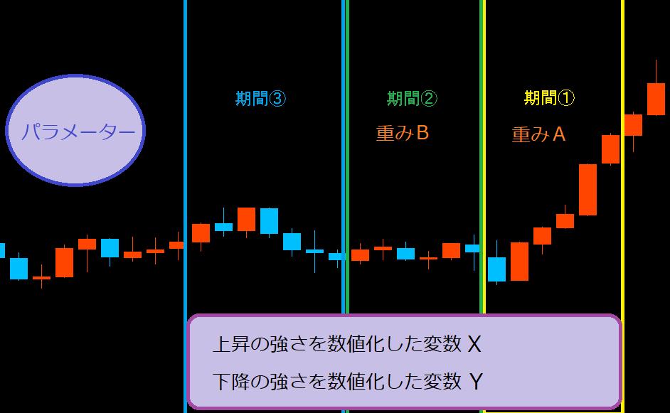 ロジック図